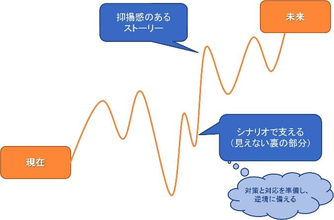 『人を育てる期待のかけ方』グラフ