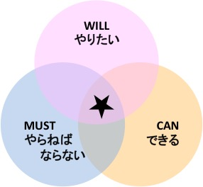 WILL・CAN・MUST(理想形)
