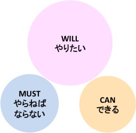 WILL・CAN・MUST(バラバラ)