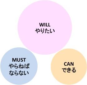 WILL・CAN・MUST(バラバラ)